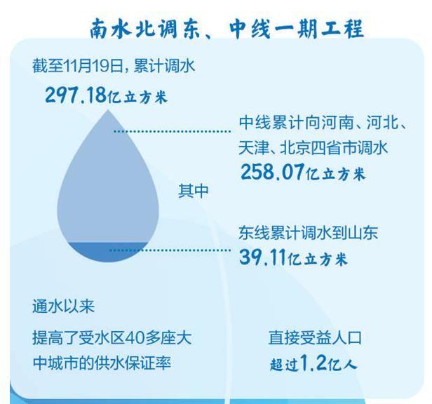 清水南来润民心——写在南水北调东中线一期工程全面通水五周年之际