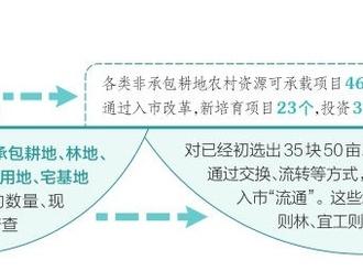 """盘活资源 点""""土""""成金 ——灵石县推动""""五地一产""""入市改革助力乡村振兴"""
